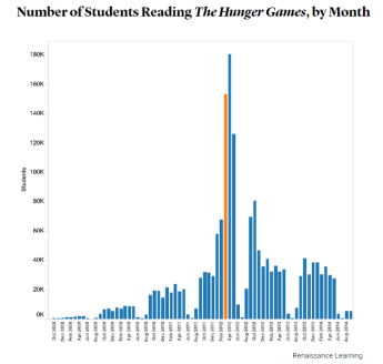משחקי הרעב גרף